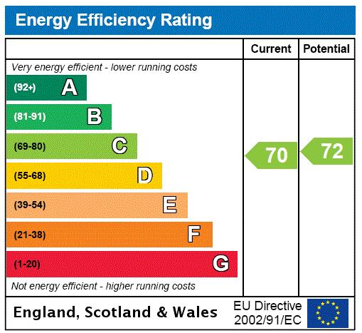 Chester Row, Brompton, SW1W Energy performance graph