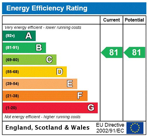 One Palace Court, Bayswater, W2 Energy performance graph