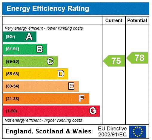 Chepstow Road, Bayswater, W2 Energy performance graph