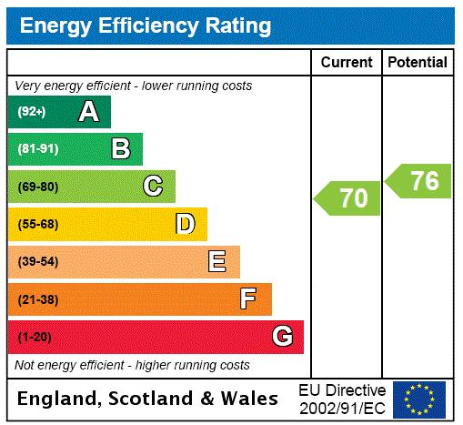 Clanricarde Gardens, Notting Hill, W2 Energy performance graph