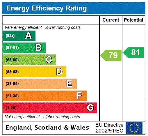 Five Palace Court, Notting Hill Gate, W2 Energy performance graph