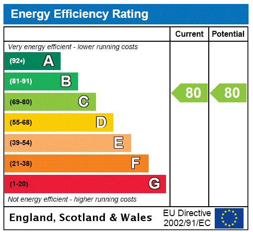 Five Palace Court, Bayswater, W2 Energy performance graph