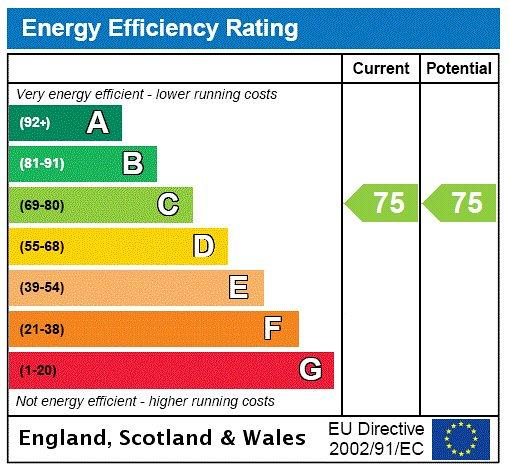 Charleville Road, Barons Court, W14 Energy performance graph