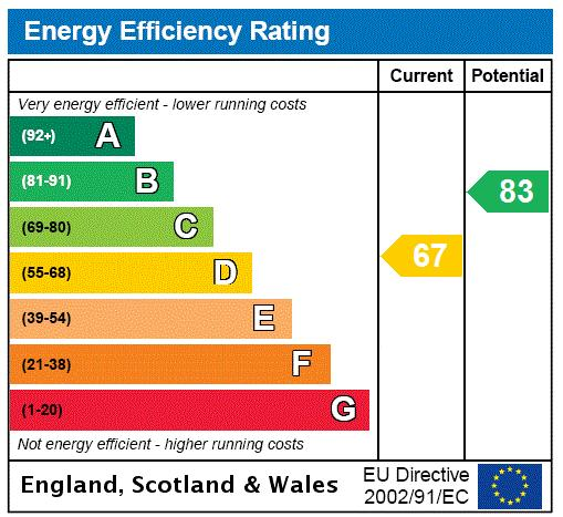 Melbourne Mansions, Queens Club Gardens, W14 Energy performance graph