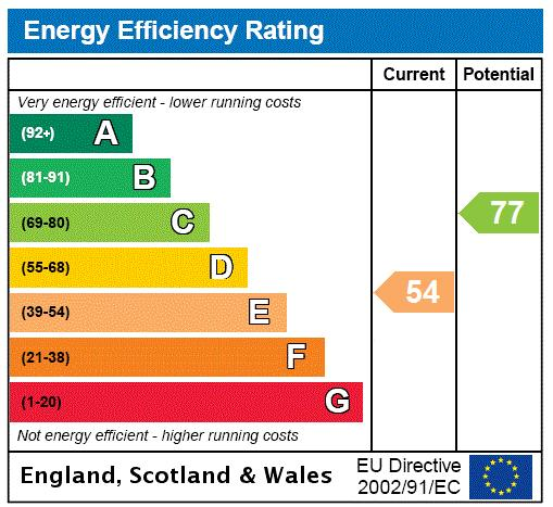 Guildhouse Street, Ebury, SW1V Energy performance graph