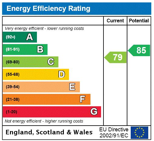 Queen Annes Gate, St James's, SW1H Energy performance graph