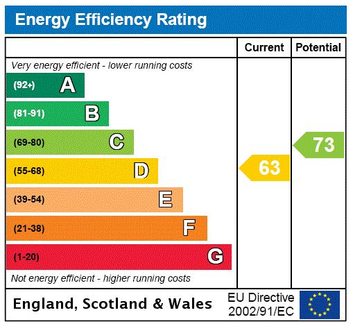 Hill Court, Putney Hill, SW15 Energy performance graph