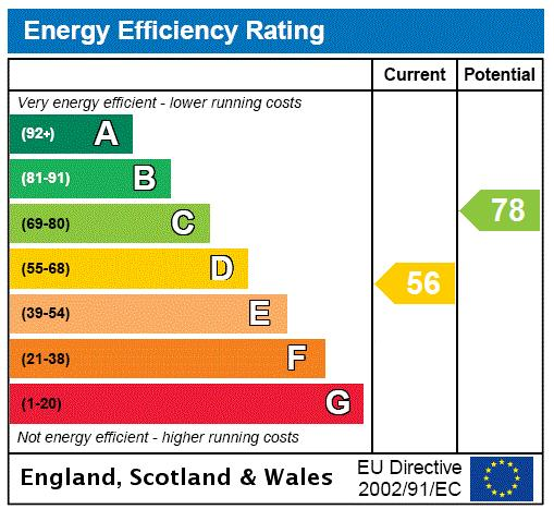 Radcliffe Square, Putney, SW15 Energy performance graph