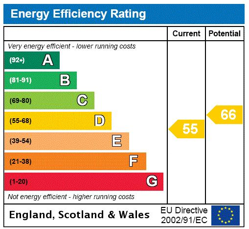 Roehampton Lane, Putney, SW15 Energy performance graph