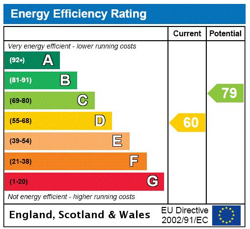 Richmond Hill Court, Richmond, TW10 Energy performance graph