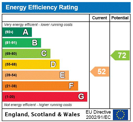 Garthside, Church Road, TW10 Energy performance graph
