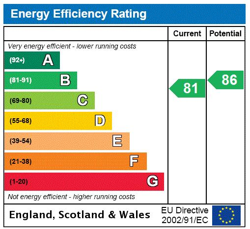 Kent Road, Kew, TW9 Energy performance graph