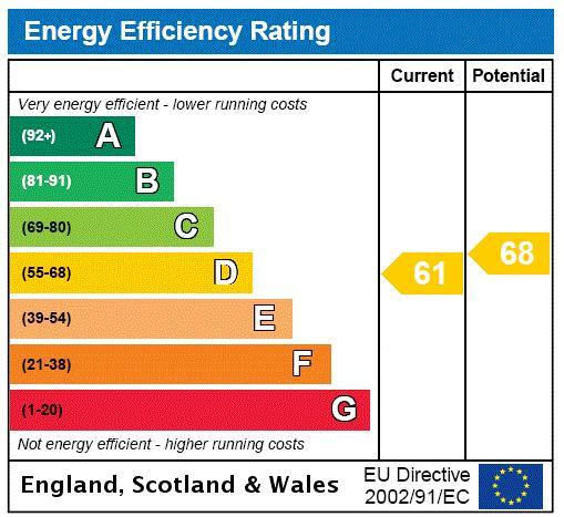 Queens Road, Richmond, TW10 Energy performance graph
