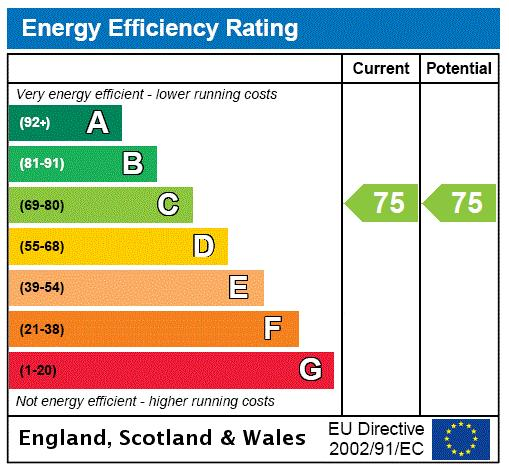 Churchill Court, 2 Wadham Mews, SW14 Energy performance graph