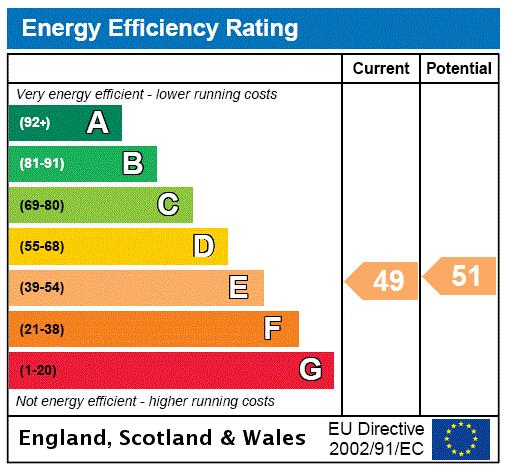 Johns Mews, Bloomsbury, WC1N Energy performance graph