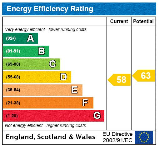 Spring Gardens, St. James's, SW1A Energy performance graph