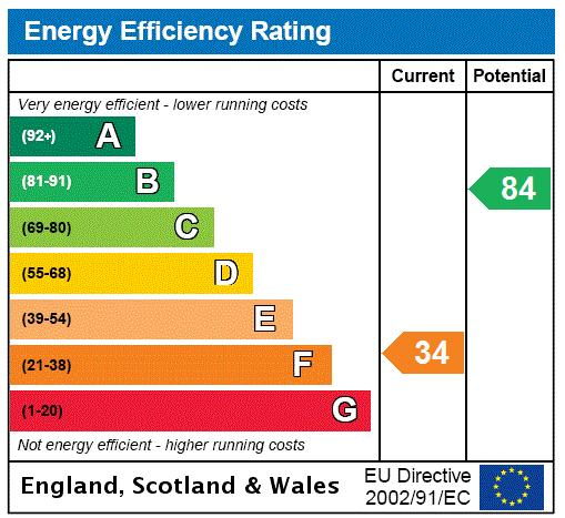 Blenheim Road, St John's Wood, NW8 Energy performance graph
