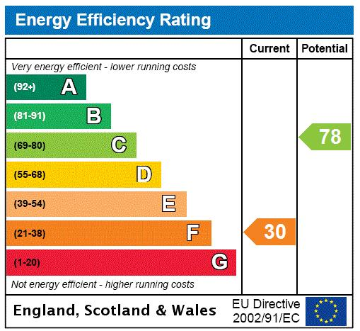 Grove End Road, St John's Wood, NW8 Energy performance graph