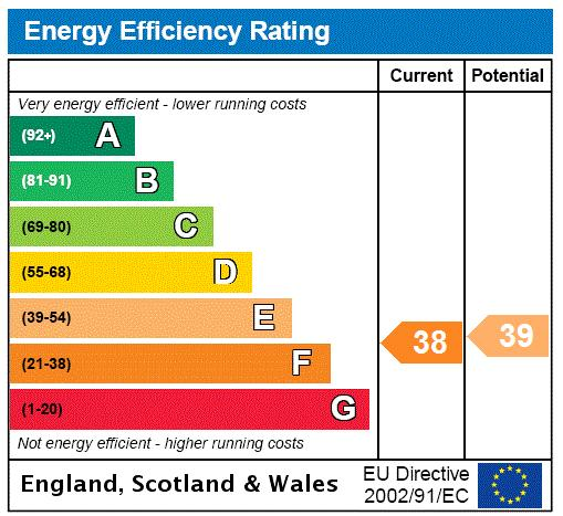 Colour House, 7 Bell Yard Mew, SE1 Energy performance graph