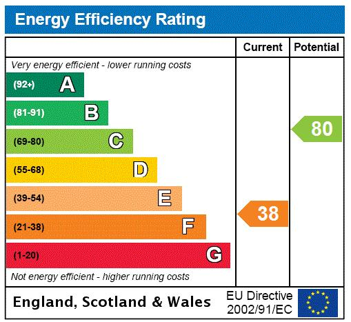 Frogmore, Wandsworth, SW18, SW18 Energy performance graph