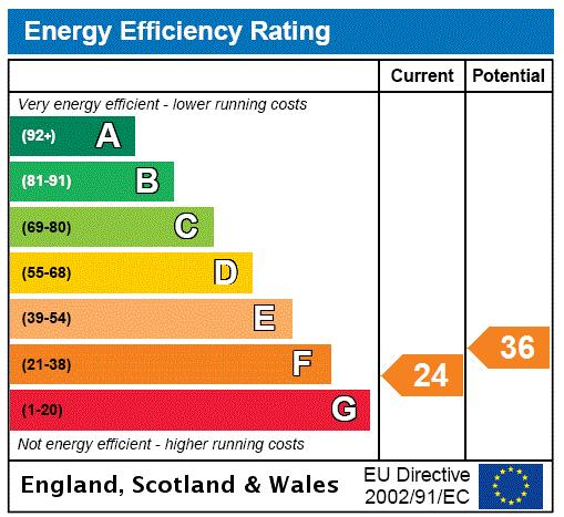 Eglantine Road, Wandsworth, SW18 Energy performance graph