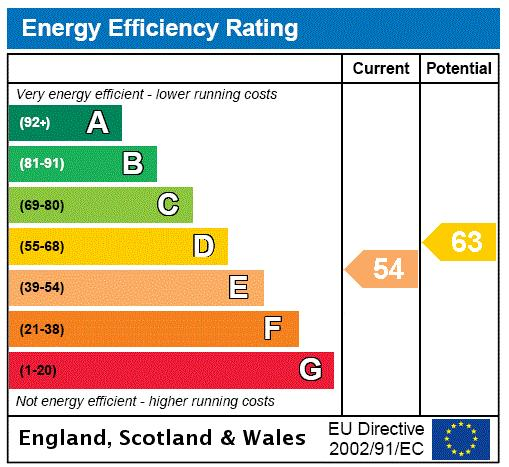 Clancarty Road, Fulham, SW6 Energy performance graph