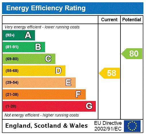 Queensmill Road, Fulham, SW6 Energy performance graph